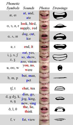 Phoneme Chart by TheEndIsNearUs on DeviantArt