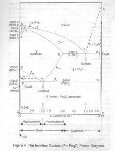 Iron iron carbide phase diagram example mse pinterest diagram iron to ironcarbon phase diagram ccuart Choice Image