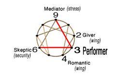 "Enneagram #3 Performer path ""I achieve"""
