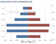 Demographie der Facebook Nutzer in Österreich 2012