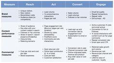 Content KPI's (2982×1643)