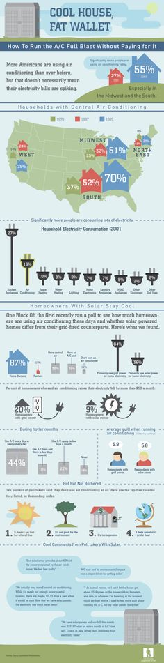 solar power graphic - where should it go? In my Inforgraphics (Ideas) board, or in my Self-Sufficiency board.  Pinterest really has me guessing.
