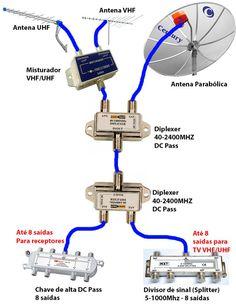 Basic Electrical Wiring, Electrical Circuit Diagram, Electrical Projects, Electronic Circuit Projects, Electronic Engineering, Electrical Engineering, Cctv Camera Installation, Electrical Installation, Diy Electronics