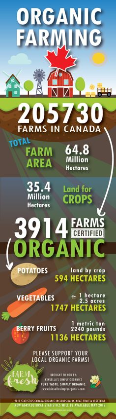 Farming and Organic Farming Statistic in Canada. Only 1.9% of farms are certified organic.
