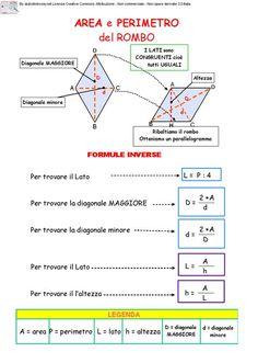 Aree e Perimetri Media Algebra, Math Tutor, Home Schooling, Problem Solving, Mathematics, Physics, Homeschool, Study, Teacher