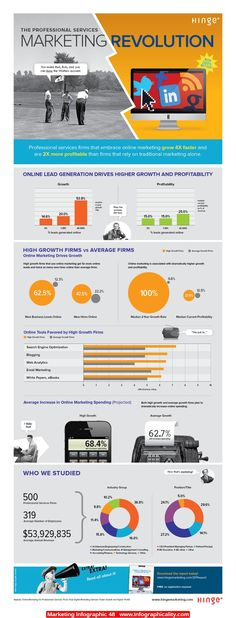 #Marketing #Infographic