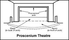 The proscenium stage design came from Italy and was used until the 19th century. A proscenium stage had a picture frame/archway and minimal stage props.