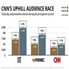 #news #media #fakenews #cnn #msnbc #foxnews #politics #tv