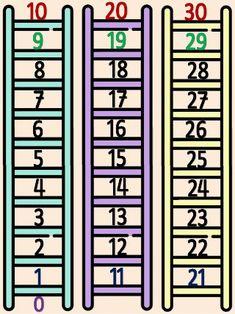 Καρτέλες αριθμογραμμής από το 0 έως το 100 Για την α΄ και β΄ δημοτικο… Math Sheets, Math Worksheets, Maths, Classroom, Teacher, Education, School, Quotes, Numbers
