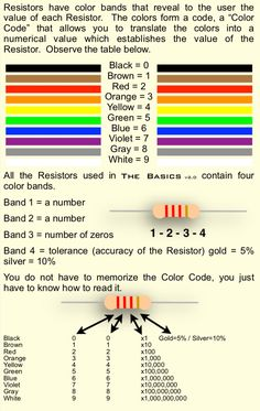 Resistor Color Code - Resistors have color bands that reveal to the user the value of each Resistor. The colors form a co - Basic Electrical Engineering, Home Electrical Wiring, Electrical Symbols, Electrical Projects, Electronic Engineering, Electronics Basics, Electronics Components, Electronics Projects, Curriculum Design