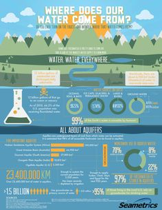 Waterstep - Infographics - Sea metrics Where Water Comes From Water Pollution Poster, Water Facts, Water Scarcity, Water And Sanitation, World Water, Weather And Climate, Water Management, Water Resources, Water Conservation