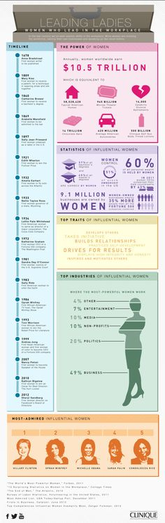 In honor of two female pioneers, Amelia Earhart & Sally Ride, enjoy this #infographic of women firsts via @clinique_US