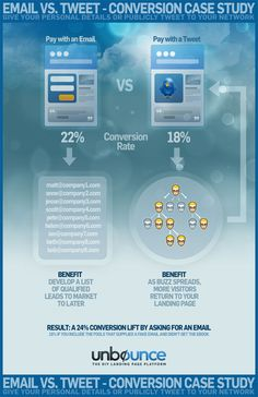 Read this #Conversion Case Study >> Pay With a Tweet vs. Pay With an Email http://su.pr/32V21M #ABtesting #paywithatweet