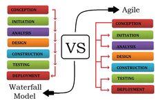 Agile #SoftwareDevelopment VS #Waterfall
