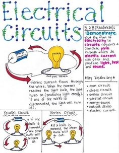This Circuits poster is designed to aide students in understanding that electricity can flow in two different paths; series circuit and parallel circuit. Each part of the circuit is labeled as energy source (battery), output device (lightbulb), and wires.