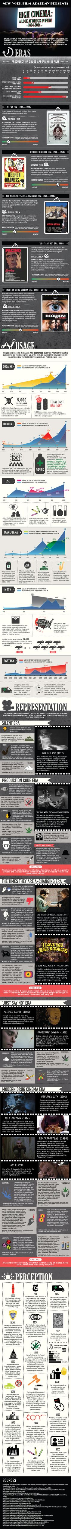 High Cinema Drugs in Film Infographic analyzing stats and facts surrounding the complex relationship between narcotics and film, which has existed since the birth of cinema. This infographic was later turned into a videographic, which can be viewed here: https://www.nyfa.edu/nyfa-news/drugs-in-film.php#.Vqqm0GQrKX0