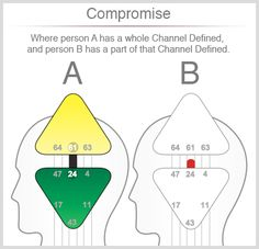 Better Relating Through Human Design - Compromise