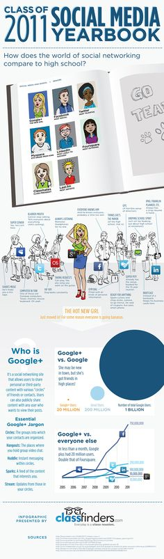 How Does The World Of Social Networking Compare To High School When Google G+ Is The New Kid In Town? Class of 2011 Social Media Yearbook #infographic