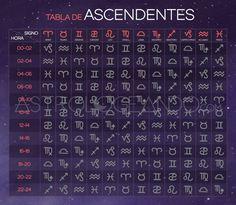Conoce tu ascendente #Astrología #Zodiaco #Astrologeando