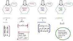 Quranic tajweed; Nun Sakinah and Tanween