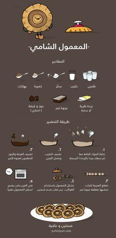 كعك العيد، المعمول الشامي تحتاج الى: طحين، حليب، سكر، عجوة تمر
