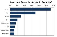 """""""Lead left"""" genre, according to Wikipedia, for all artists inducted into the Rock and Roll Hall of Fame."""