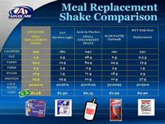 Whats better??  www.advocare.com/120322737