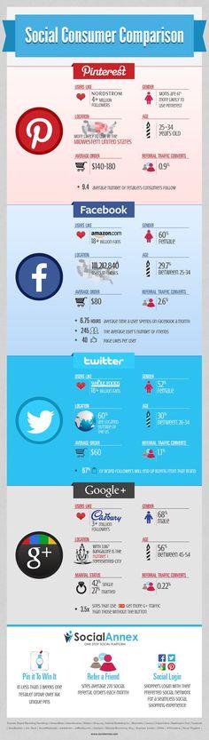 I Consumatori sui Social Media