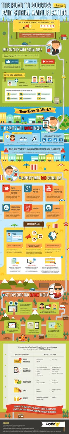 The road to success through paid Social Media advertising. #infographic #socialmedia #marketing #Facebook #Twitter