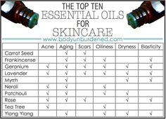 best essential oils for skincare
