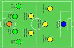 System taktyczny 4 2 3 1 • Zalety ustawienia 4-2-3-1 • 1 4 2 3 1 najczęściej wykorzystywany przez trenerów • Strategia gry 1-4-2-3-1 >>