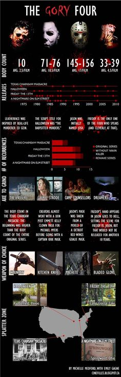 Cinefilles: The Gory Four: An Infographic