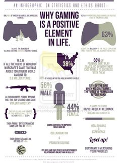 Gaming is a positive element - infographic.