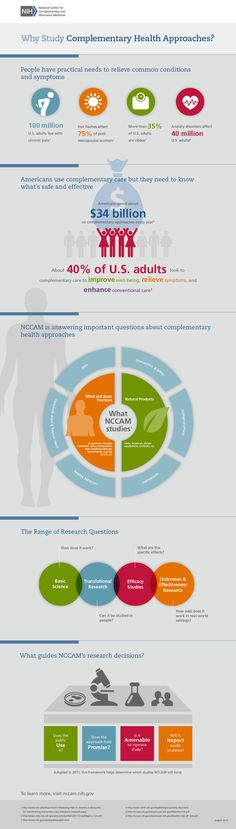 Well, well, well... Look who's finally coming around to consider alternative medicine as something other than voodoo! They've been around a while, but VERY quiet about it! *~*~*~*~*~*~*~*~*~*~*~*~*~*~*~*~*~*              This graphic shows Why NCCAM studies Complementary Health Practices.  Follow text version links provided on each section link below for full...