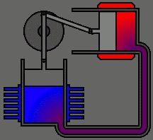 Motore Stirling - Wikipedia