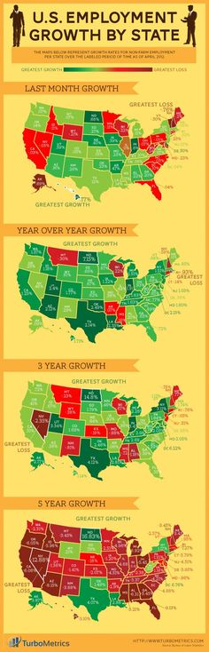 what the heck North Dakota?  You are consistently growing.  U.S. Employment Growth by State