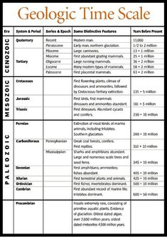 Geologic Time Scale with events Earth Science Lessons, Earth And Space Science, Science For Kids, Life Science, Science And Nature, Summer Science, Science Facts, Science Experiments, 8th Grade Science