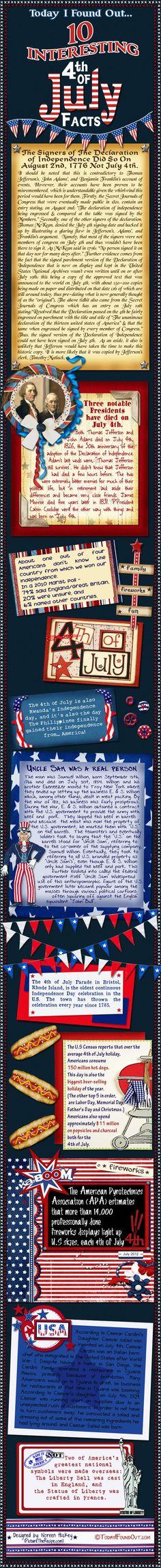 4th of July facts - todayifoundout.com