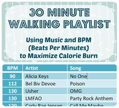 First Time Mom and Losing It: Using Music and BPM (Beats Per Minutes) to Maximize Calorie Burn
