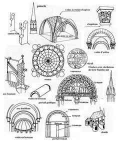 Art roman et art gothique cot arts visuels fle sites for Architecture romane et gothique