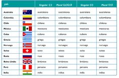 10 Mejores Imagenes De Paises Y Nacionalidades Nacionalidades Paises Espanol
