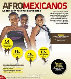 #SabíasQue en los estados de Oaxaca, Guerrero y Veracruz se concentra el mayor número de afromexicanos. #InfograafíaNTX