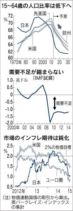 日本経済新聞 先進国襲う「低インフレ」の波 人口減の重圧 需要低迷長引く恐れ