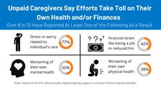 The October KFF Health Tracking Poll explores experiences with unpaid caregiving, and favorability of expansion of home and community based services (HCBS). It also examines experiences with difficulty affording and putting of health care services among seniors, favorability of the ACA and experience with determining eligibility for lower cost insurance as part of the COVID relief package. Health Insurance Plans, Caregiver, The Expanse, Health Care, Track, October, Community, How To Plan, Runway