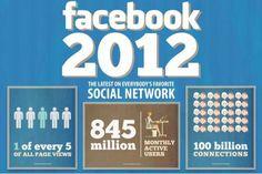 Facebook en chiffres sur 2012