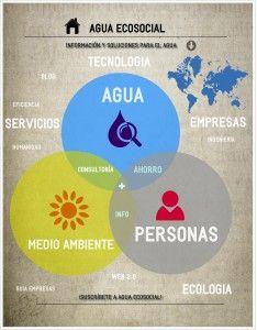 Agua Ecosocial | Una web de Agua, ecología y humanidad
