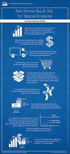 How Stores Buy and Sell for Holidays - Spot Markets Explained An illustrated guide to spot markets, with insight into how store holiday ads can affect the sale of featured items and how retail stores meet consumer demand. Advertising, Ads, Retail Stores, Insight, Buy And Sell, Meet, Marketing, Infographics, Stuff To Buy