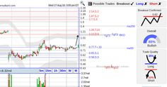 StockConsultant.com - CPRX ($CPRX) Catalyst Pharmaceuticals stock with a bottom breakout, volume 106% above normal, technical analysis and charts
