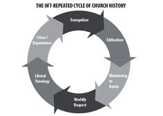 The Opt-Repeated Cycle of Church History