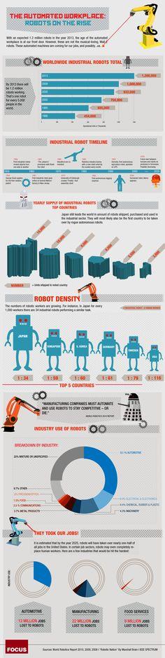 Robots no mercado de trabalho.